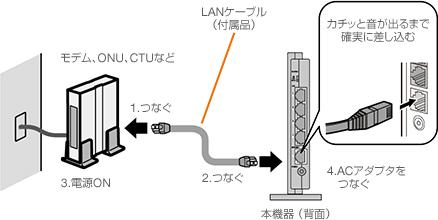 1. LANケーブル (Wi-Fiルータの付属品) の一方をモデム、ONU、CTUのいずれかにつなぎます。 2. LANケーブルのもう片方を親機のWAN側のコネクタにつなぎます。 3. モデム、ONU、CTUの電源がOFFになっている時は、電源をONにします。 4. 付属のACアダプタを、本機器と家庭用コンセントにつなぎます。