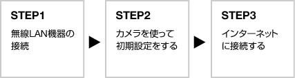 STEP1 無線LAN機器の接続 STEP2 カメラを使って初期設定をする STEP3 インターネットに接続する