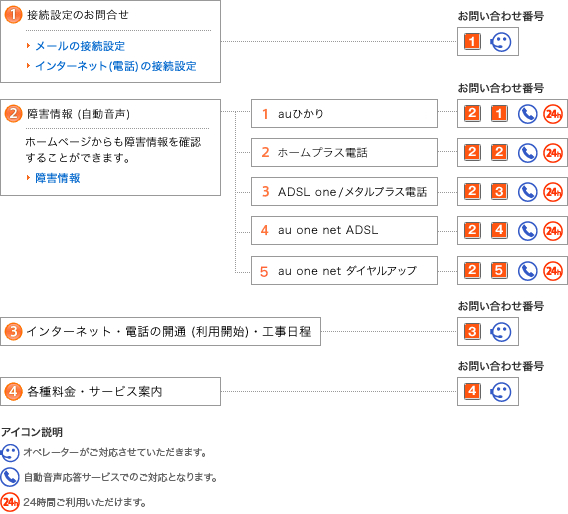 図:音声応答メニューのご案内 (インターネットサービスの設定・故障)