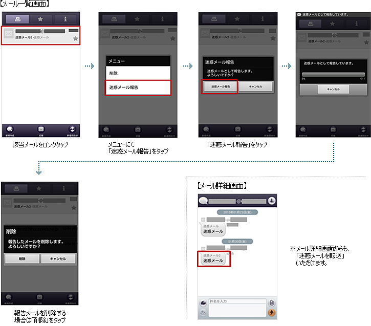 図: 会話モードでauスマートフォンで受信された迷惑Eメールを転送される場合