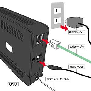 STEP1:ONUの電源コンセントを抜いてから、LANケーブル、電源ケーブルを外します。