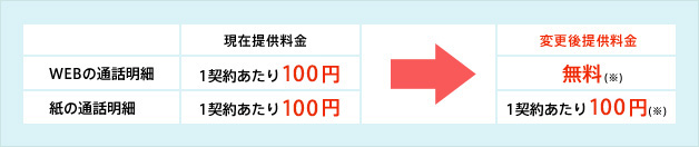 イメージ:2011年12月請求分よりWEBの通話明細の手数料100円 (1契約あたり) が無料になります。
