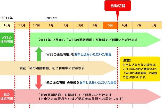 イメージ:通話明細発行の提供方法変更までのスケジュール